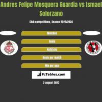 Andres Felipe Mosquera Guardia vs Ismael Solorzano h2h player stats