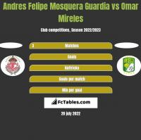 Andres Felipe Mosquera Guardia vs Omar Mireles h2h player stats
