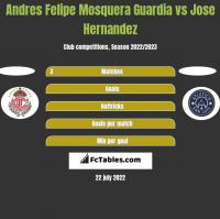 Andres Felipe Mosquera Guardia vs Jose Hernandez h2h player stats