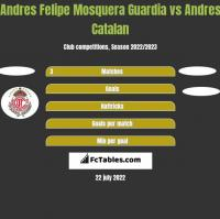 Andres Felipe Mosquera Guardia vs Andres Catalan h2h player stats