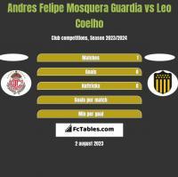 Andres Felipe Mosquera Guardia vs Leo Coelho h2h player stats