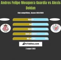 Andres Felipe Mosquera Guardia vs Alexis Doldan h2h player stats
