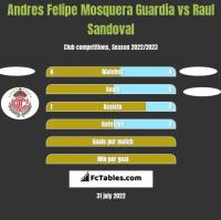 Andres Felipe Mosquera Guardia vs Raul Sandoval h2h player stats