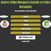 Andres Felipe Mosquera Guardia vs Pedro Hernandez h2h player stats