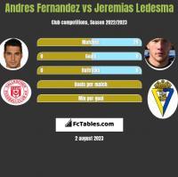 Andres Fernandez vs Jeremias Ledesma h2h player stats