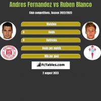 Andres Fernandez vs Ruben Blanco h2h player stats