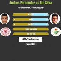 Andres Fernandez vs Rui Silva h2h player stats