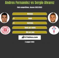 Andres Fernandez vs Sergio Alvarez h2h player stats