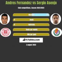 Andres Fernandez vs Sergio Asenjo h2h player stats