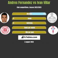 Andres Fernandez vs Ivan Villar h2h player stats
