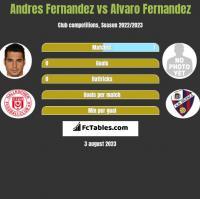 Andres Fernandez vs Alvaro Fernandez h2h player stats