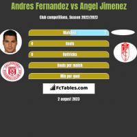 Andres Fernandez vs Angel Jimenez h2h player stats