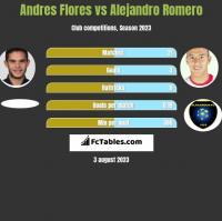 Andres Flores vs Alejandro Romero h2h player stats