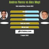 Andres Flores vs Alex Muyl h2h player stats