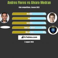 Andres Flores vs Alvaro Medran h2h player stats