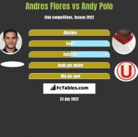 Andres Flores vs Andy Polo h2h player stats