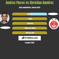 Andres Flores vs Christian Ramirez h2h player stats