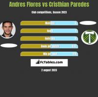 Andres Flores vs Cristhian Paredes h2h player stats