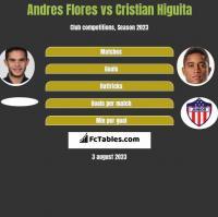 Andres Flores vs Cristian Higuita h2h player stats