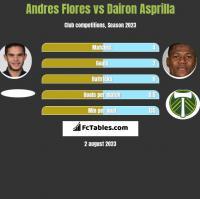 Andres Flores vs Dairon Asprilla h2h player stats