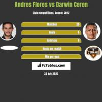Andres Flores vs Darwin Ceren h2h player stats