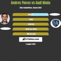 Andres Flores vs Gadi Kinda h2h player stats