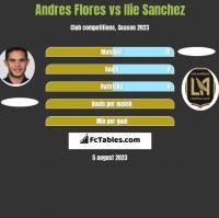 Andres Flores vs Ilie Sanchez h2h player stats