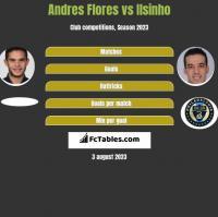 Andres Flores vs Ilsinho h2h player stats