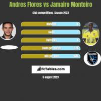 Andres Flores vs Jamairo Monteiro h2h player stats