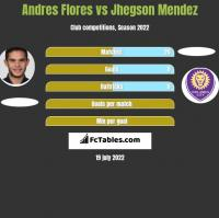 Andres Flores vs Jhegson Mendez h2h player stats