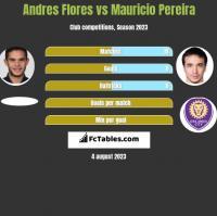 Andres Flores vs Mauricio Pereira h2h player stats