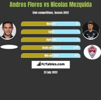 Andres Flores vs Nicolas Mezquida h2h player stats