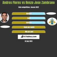 Andres Flores vs Renzo Jose Zambrano h2h player stats