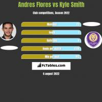 Andres Flores vs Kyle Smith h2h player stats