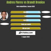 Andres Flores vs Brandt Bronico h2h player stats