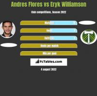 Andres Flores vs Eryk Williamson h2h player stats