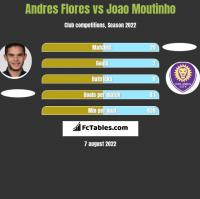 Andres Flores vs Joao Moutinho h2h player stats