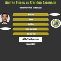 Andres Flores vs Brenden Aaronson h2h player stats