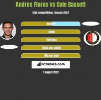 Andres Flores vs Cole Bassett h2h player stats