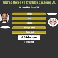 Andres Flores vs Cristhian Casseres Jr. h2h player stats