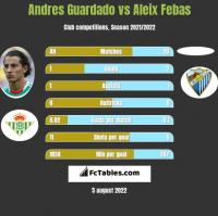 Andres Guardado vs Aleix Febas h2h player stats