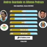 Andres Guardado vs Alfonso Pedraza h2h player stats