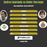 Andres Guardado vs Ander Iturraspe h2h player stats