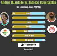 Andres Guardado vs Andreas Bouchalakis h2h player stats
