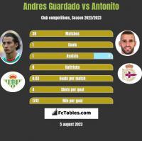 Andres Guardado vs Antonito h2h player stats