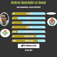 Andres Guardado vs Anuar h2h player stats