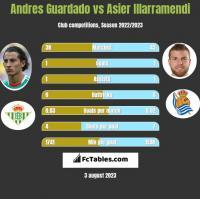 Andres Guardado vs Asier Illarramendi h2h player stats