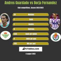 Andres Guardado vs Borja Fernandez h2h player stats