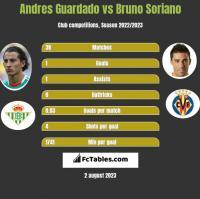 Andres Guardado vs Bruno Soriano h2h player stats
