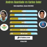 Andres Guardado vs Carlos Soler h2h player stats